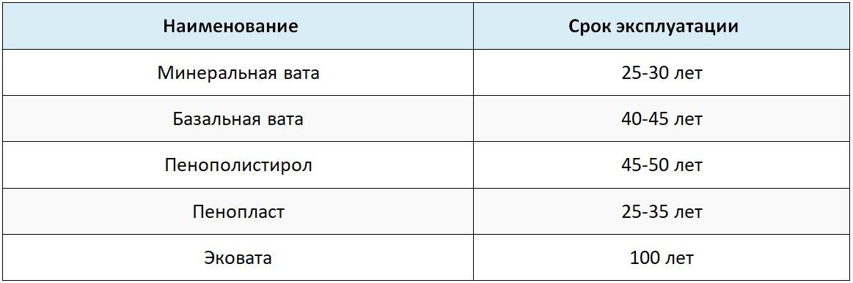 Таблица срока годности