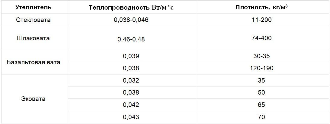 Таблица теплопроводности